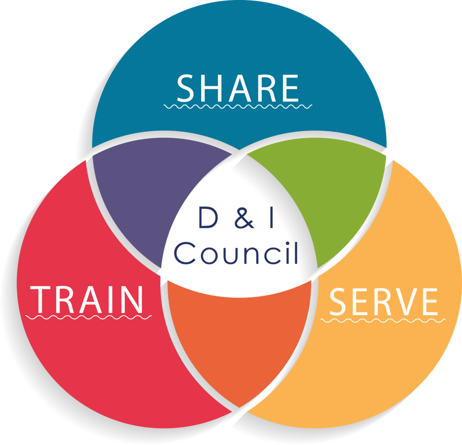 Picture of mission areas:  Train, Share, Serve